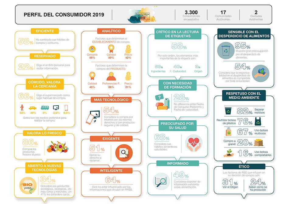 Encuesta Hábitos de Compra y Consumo 2019
